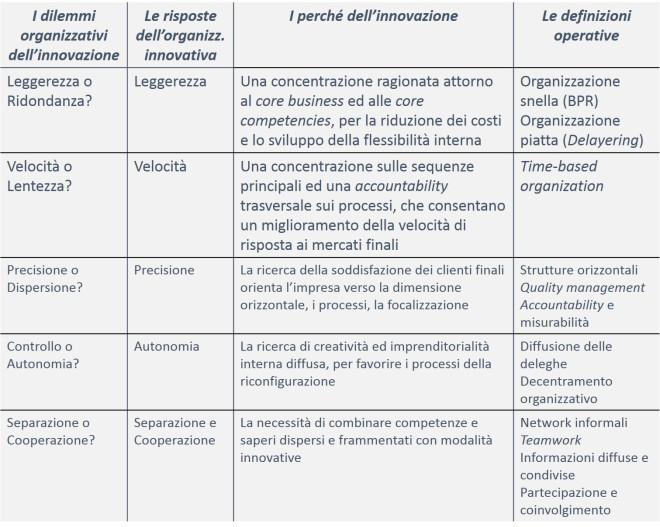 Assetti organizzativi strutturali per l'innovazione