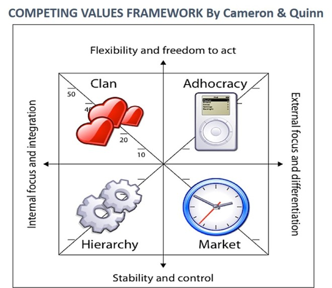 Competing Values Framework. Fonte artsfwd.org