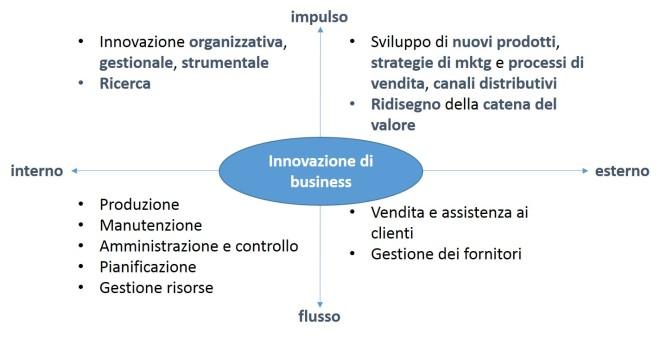 Dimensioni dell'innovazione