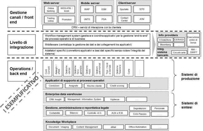 Enterprise architecture - esempio di sistema informativo banca retail