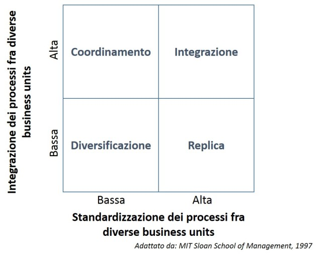 Enterprise architecture - modelli di operation