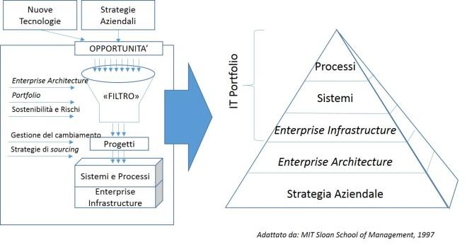 Gli elementi chiave dell'IT Portfolio
