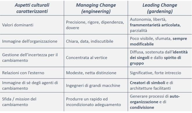 Stili manageriali per l'innovazione