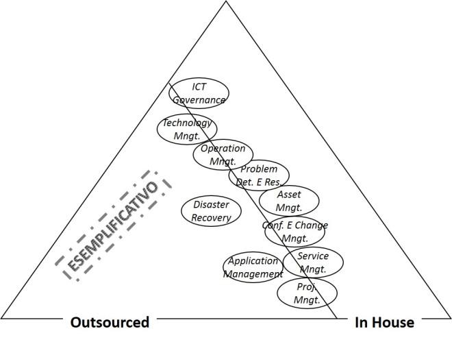 Mappa organizzativa