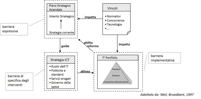 Barriere da superare per l'allineamento dell'IT Portfolio alla strategia aziendale