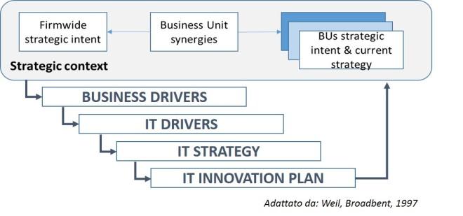 I passi necessari a superare le barriere fra business e IT