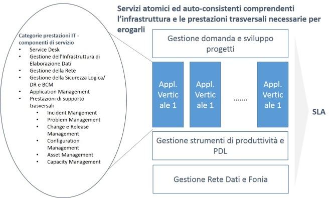 Catalogo dei servizi IT