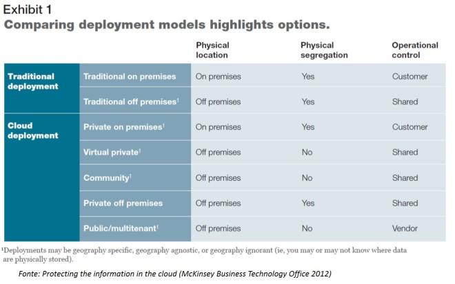 I modelli di deploment del cloud computing