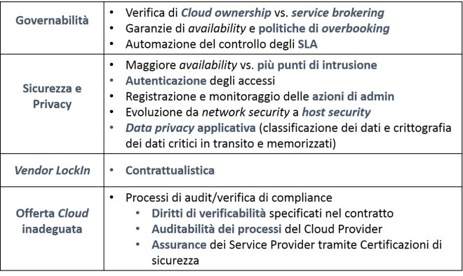 Cloud rischi e contromisure