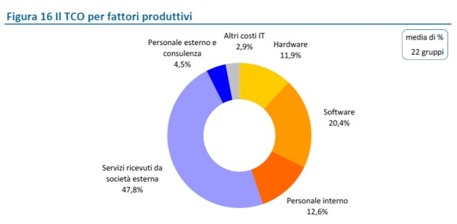 Analisi dei costi per fattore produttivo