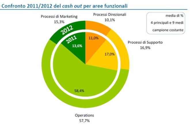 Costi IT per aree funzionali - esempio