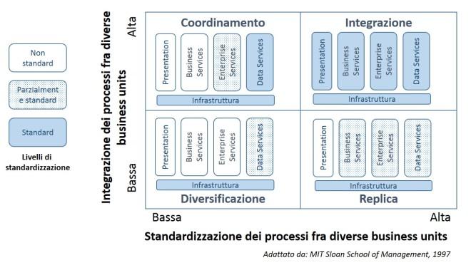 Elementi tecnologici condivisi nei diversi modelli operativi