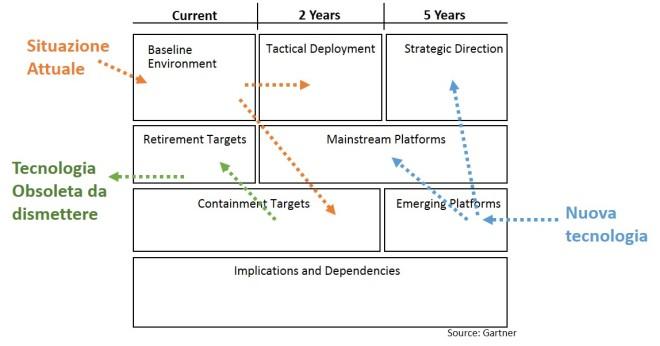 Modello Gartner per l'evergreening dell'ìinfrastruttura tecnologica