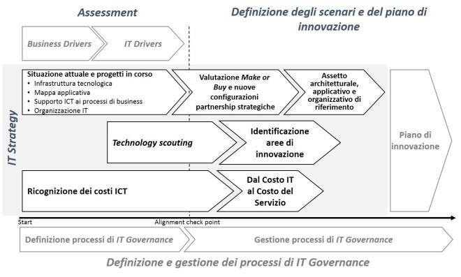 Framework operativo per la definizione del piano di innovazione