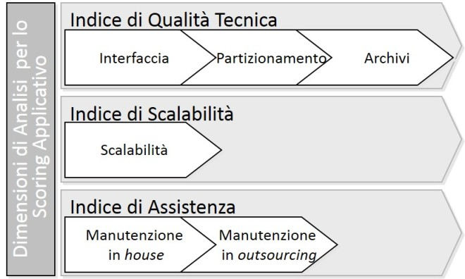 Indici di qualità applicativa