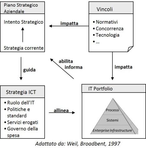 IT Portfolio Alignment
