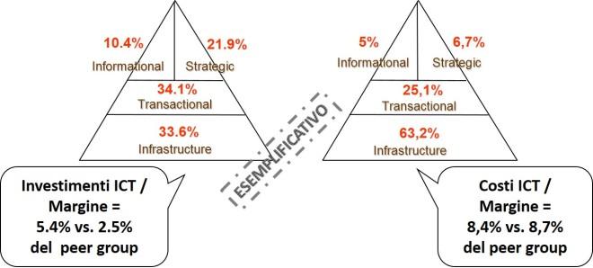 IT Portfolio - esempio di indicatori di spesa e investimento
