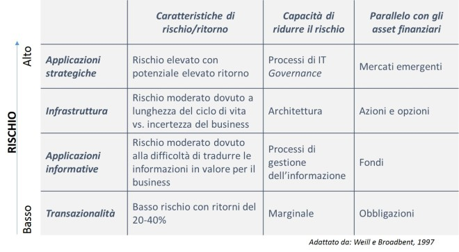 IT Portfolio - sostenibilirà e rischi