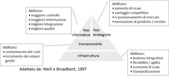 IT Portfolio (adattato da weill & Broadbent, 1997)