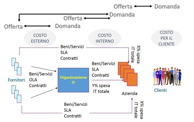 Le componenti di costo - vista organizzativa