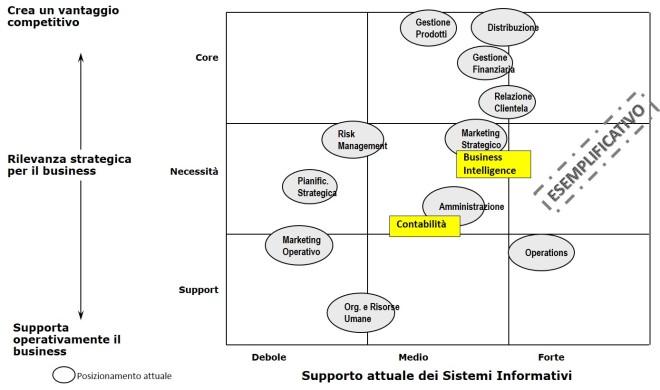 Analisi di posizionamento applicazioni / processi