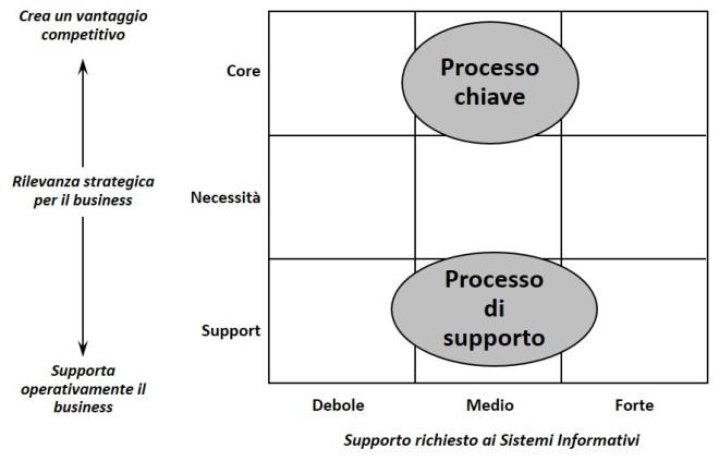 Mappa dei processi organizzativi