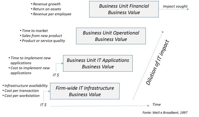 Misurazione del valore generato da un investimento in innovazione tech-driven
