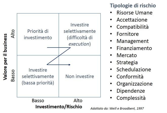 Modello di selezione degli investimenti