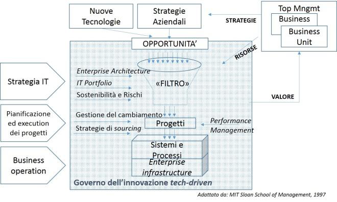 Modello per l'innovazione technology-driven