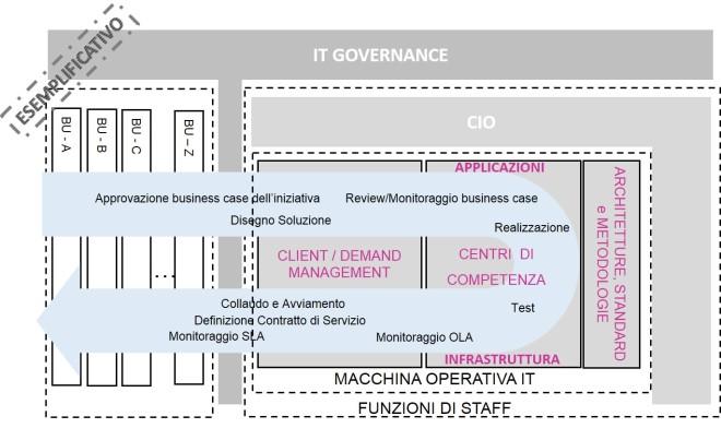 Schema generale di funzioni nell'organizzazione IT di un'azienda