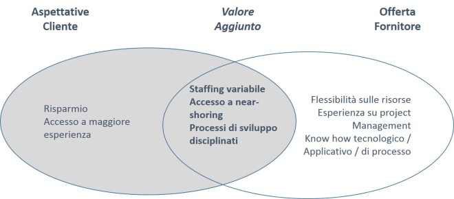 Strategic sourcing - co-sourcing