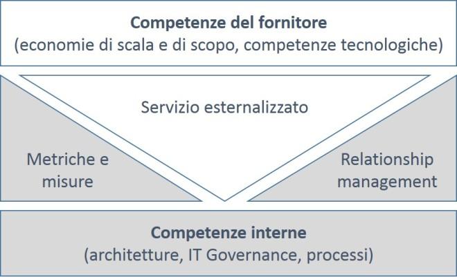 Sourcing strategico - nuove competenze