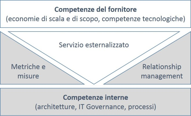 Sourcing strategico - nuove competenze
