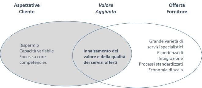 Strategic sourcing - Partnership strategica