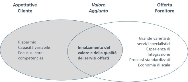 Strategic sourcing - Partnership strategica
