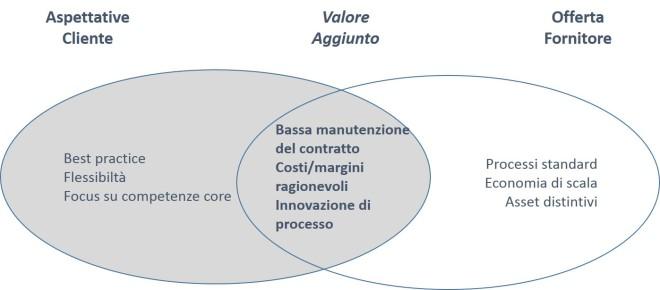 Strategic sourcing - relazione transazionale