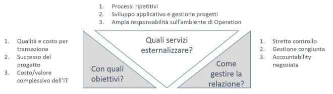 Le domande chiave per le decisioni di sourcing strategico