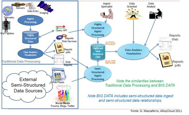 Biga data 6