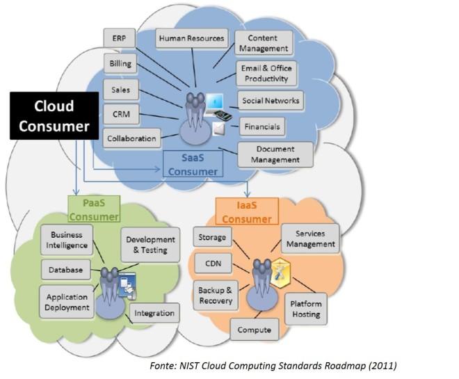 I modelli di servizio e le relazioni con i consumatori