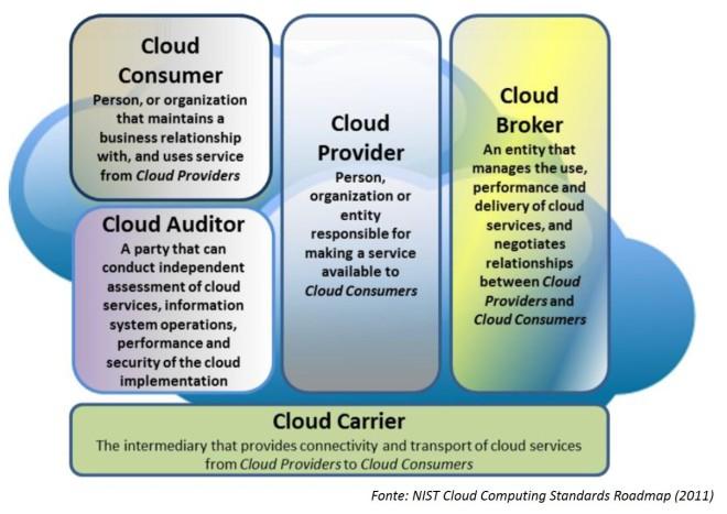 Modello logico di cloud computing