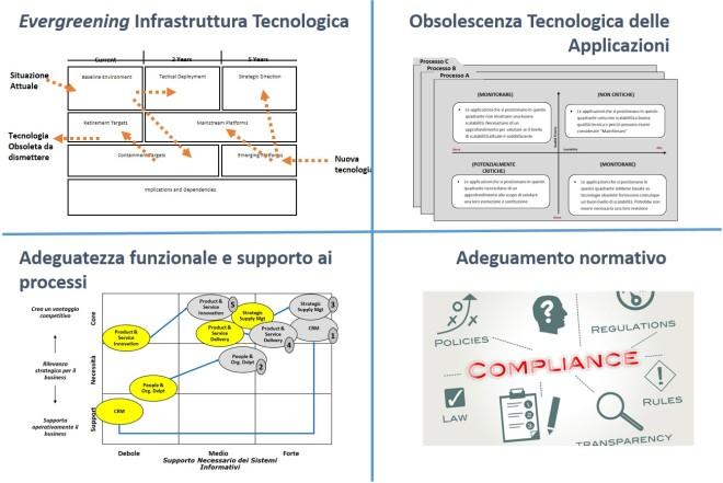 Framework per la definizione del piano di innovazione technology-driven 3