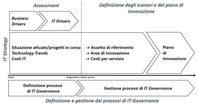 Framework per la definizione del piano di innovazione technology-driven bis