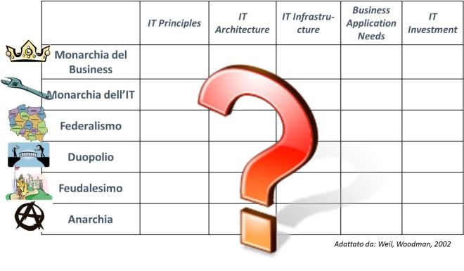 IT Governance 3