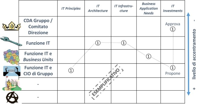 IT Governance 5