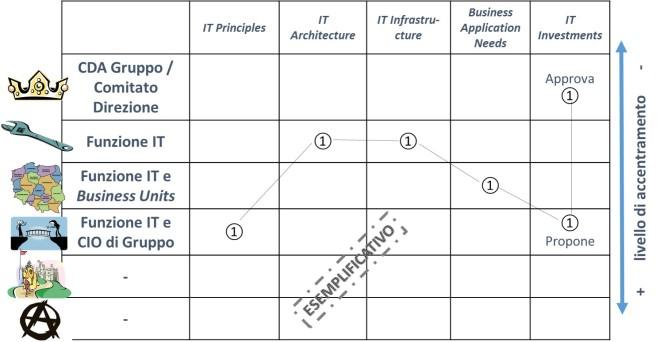 IT Governance 5