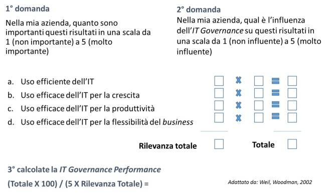 IT Governance 6