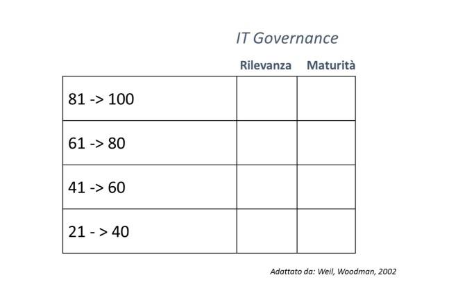 IT Governance 8