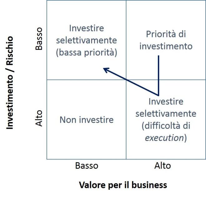 Modello di selezione degli investimenti 2