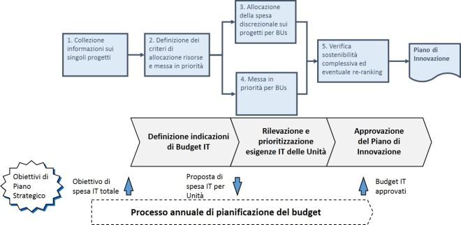 Processo stesura piano di innovazione - integrazione con il budget