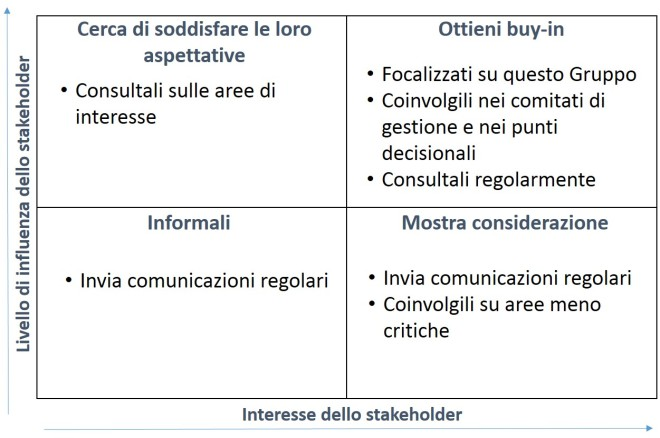 change management 6